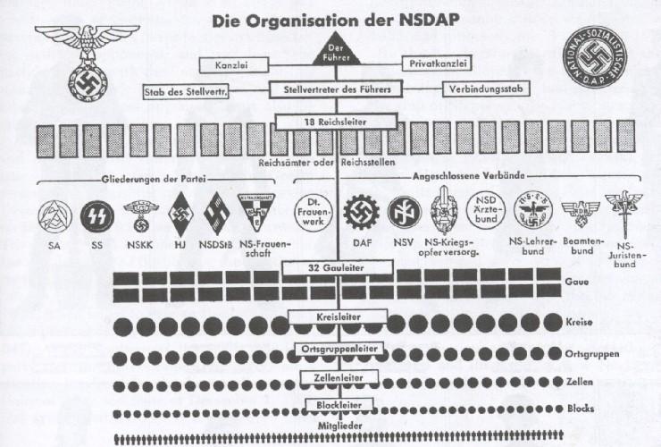 Die Organisation der NSDAP Kanzlei Privatkanzlei Hakenkreuze Adolf Hitler Socialism